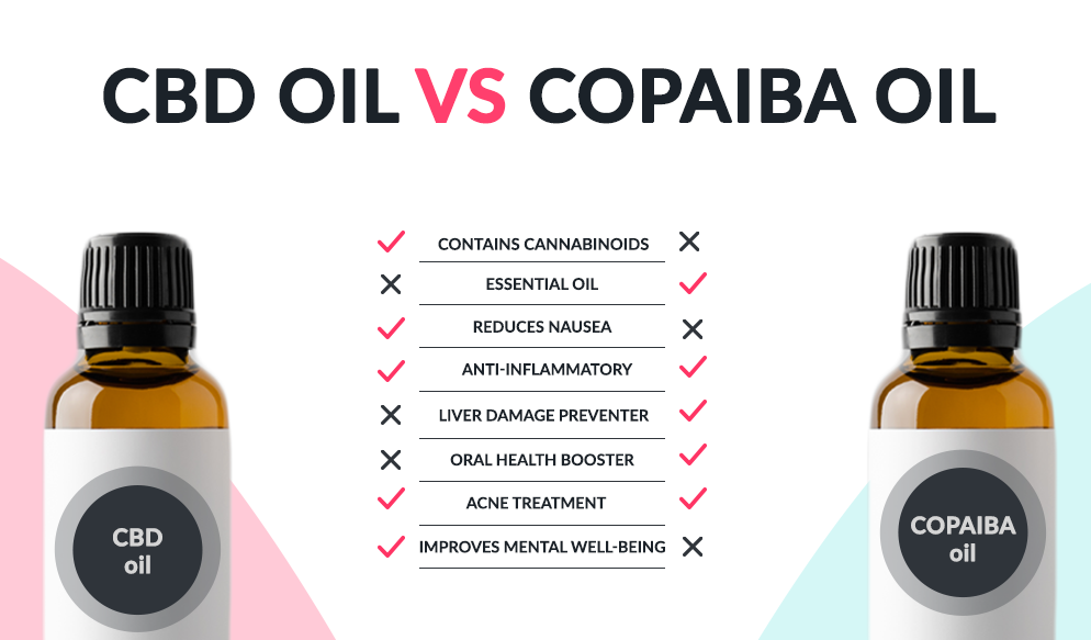 Difference Between Copaiba Oil vs CBD Oil